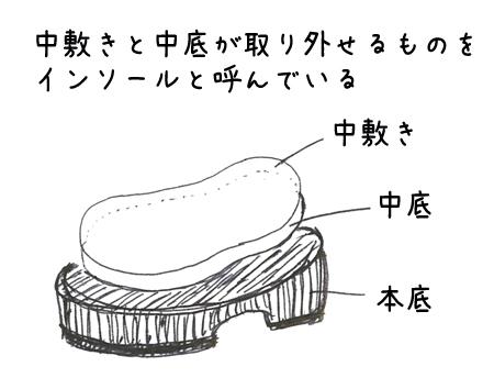 インソールの図