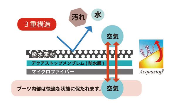 レインブーツの3重構造